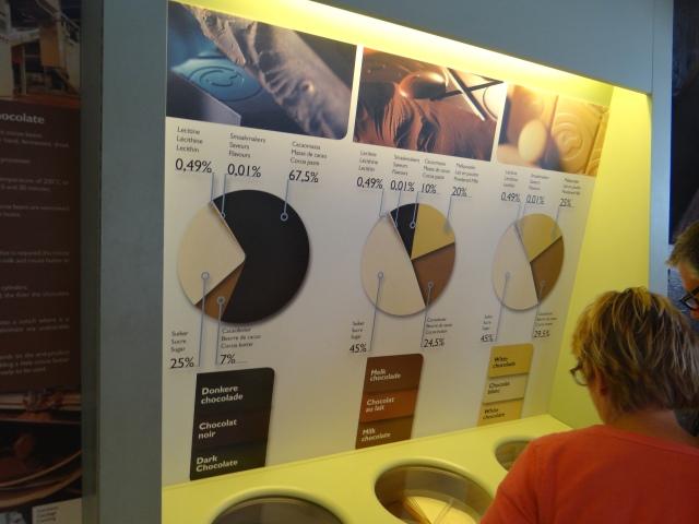 diferenta-ciocolata-bruges-muzeu